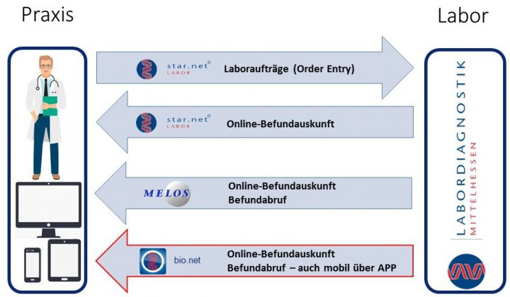 Fachbereich-IT-Schaubild-Laborkommunikation-V8