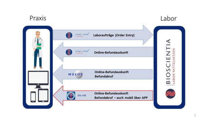 Fachbereich IT Schaubild Laborkommunikation